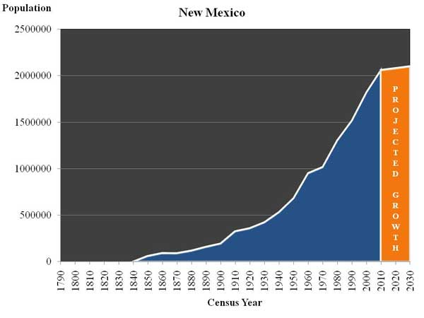New Mexico Population 2020 New Mexico | Negative Population Growth