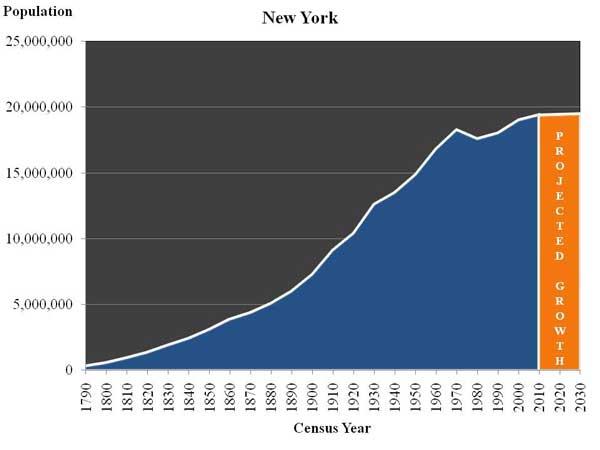Population Of New York City 2020.New York Negative Population Growth